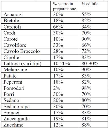 Tabella relativa alle percentuali di scarto delle verdure più utilizzate
